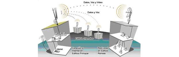 Infraestructura de Radioenlaces