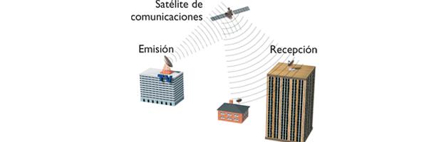 Infraestructura TV por Satélite