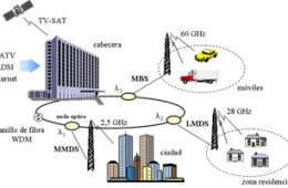 Sistemas de Radio