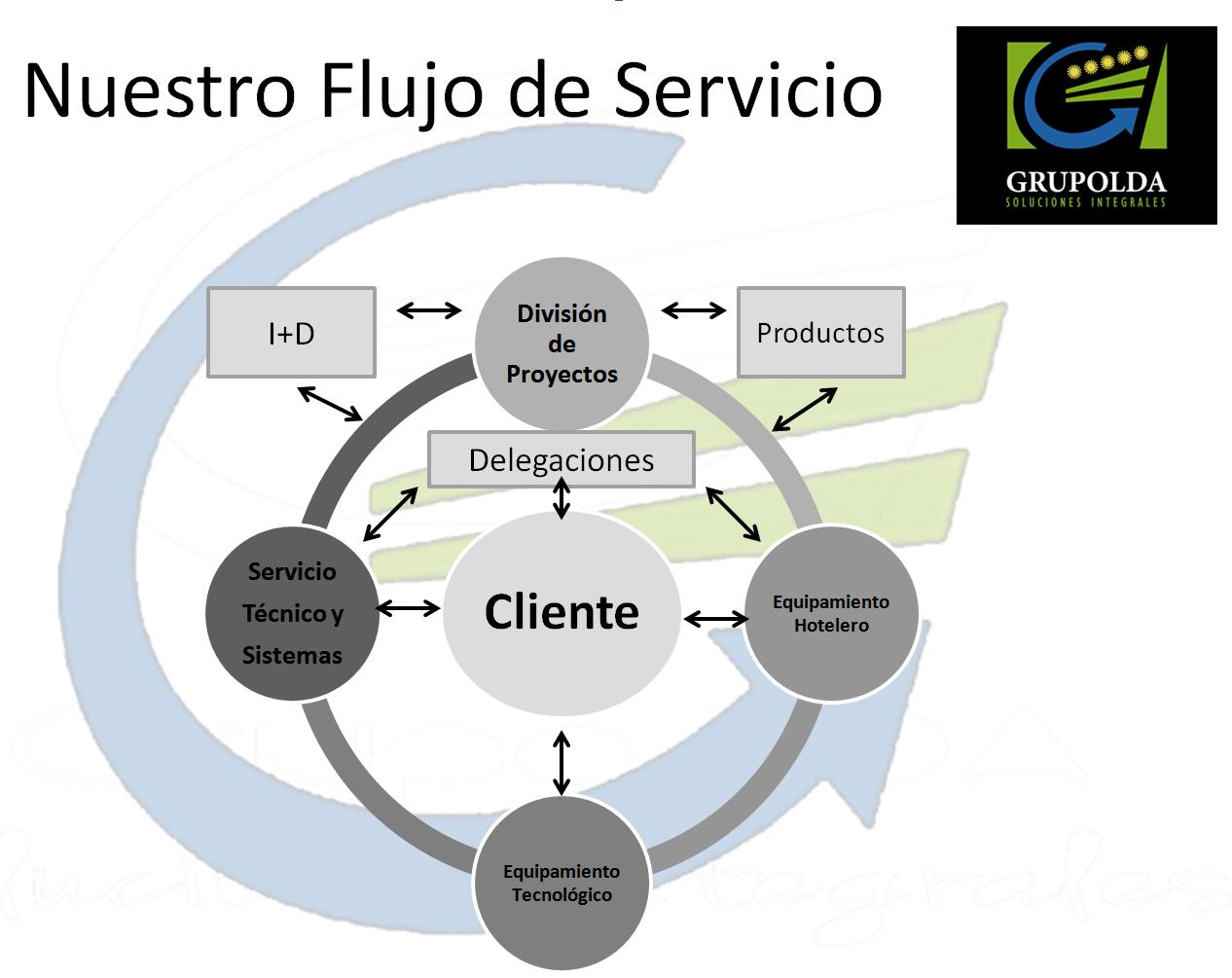 flujo-servicio
